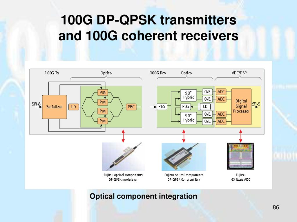 Optical Modulation Schemes Ppt Download And Testing Of Highspeed Integrated Circuits At Fujitsu Component Integration 100g Dp Qpsk Transmitters Coherent Receivers