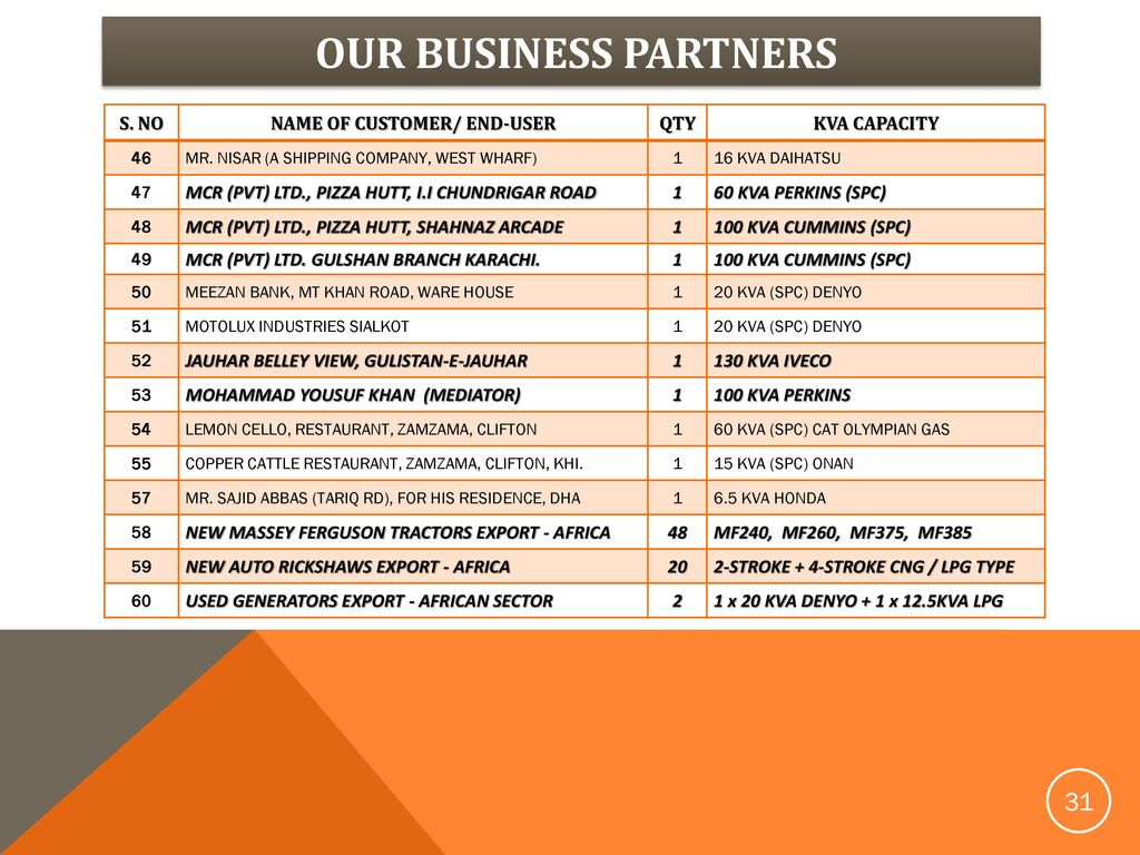 Your Business Partner Since Your Business Partner Since ppt download
