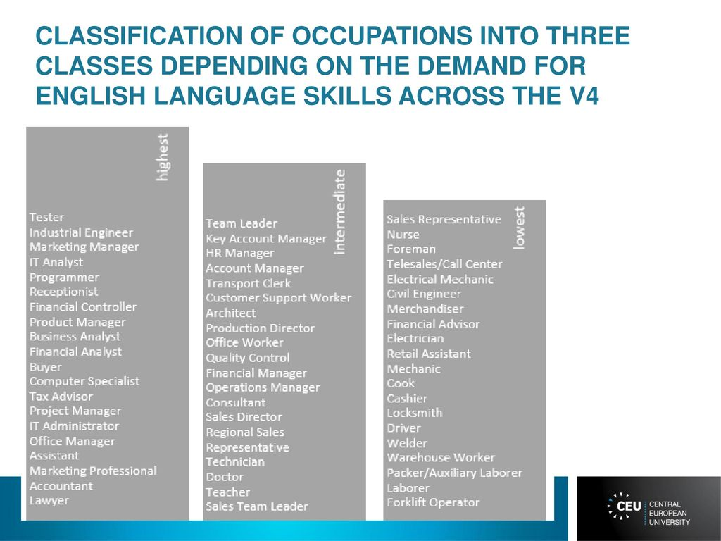 THE DEMAND FOR LANGUAGE SKILLS IN THE VISEGRAD FOUR - ppt