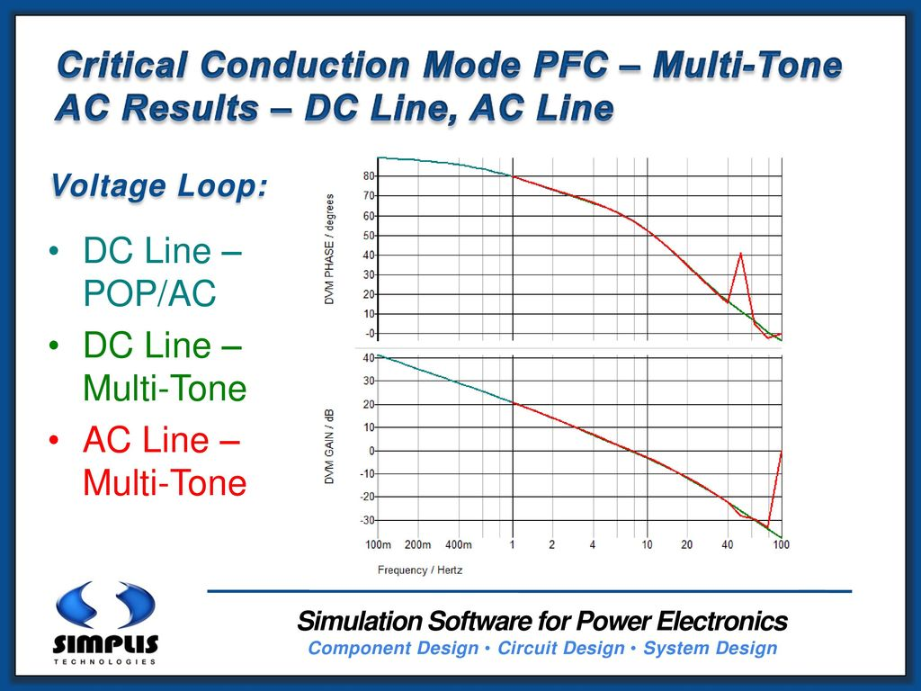 Performing Ac Analyses On Pfc Converters Ppt Download Circuit Design Simulation Component 40 25 Continuous Conduction