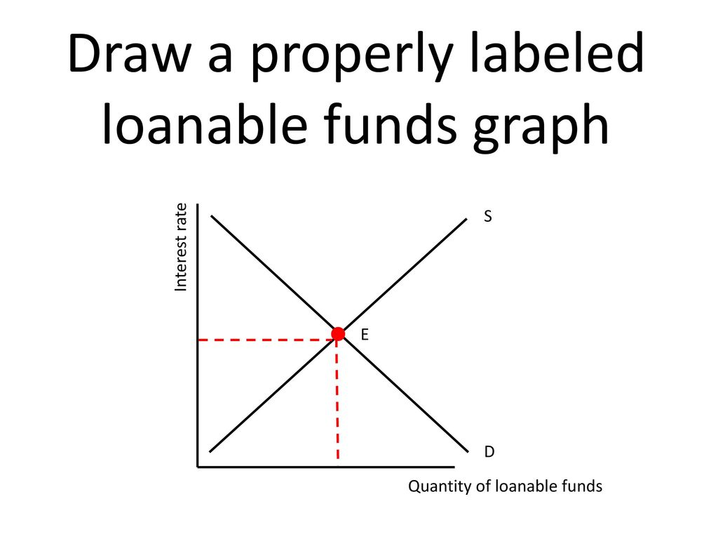 Loanable Funds Ppt Download
