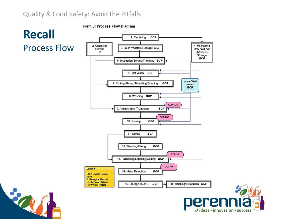 Presented By Pam Laffin Quality And Food Safety Specialist Ppt Process Flow Diagram Labelling 26 Recall Hold For