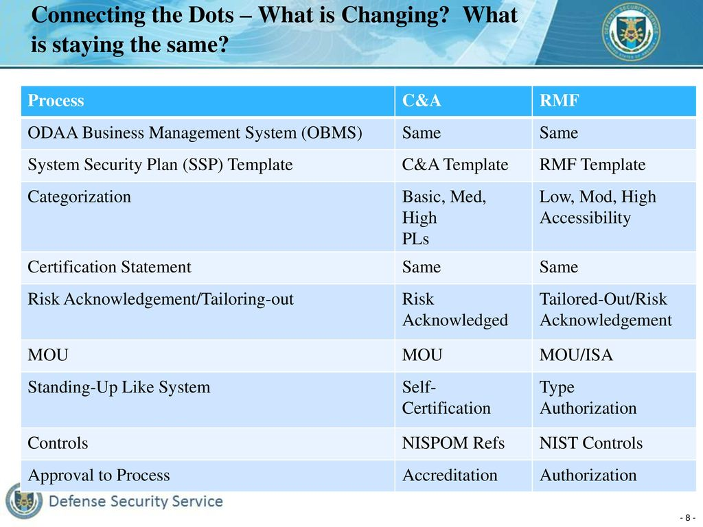 Defense Security Service Ppt Download