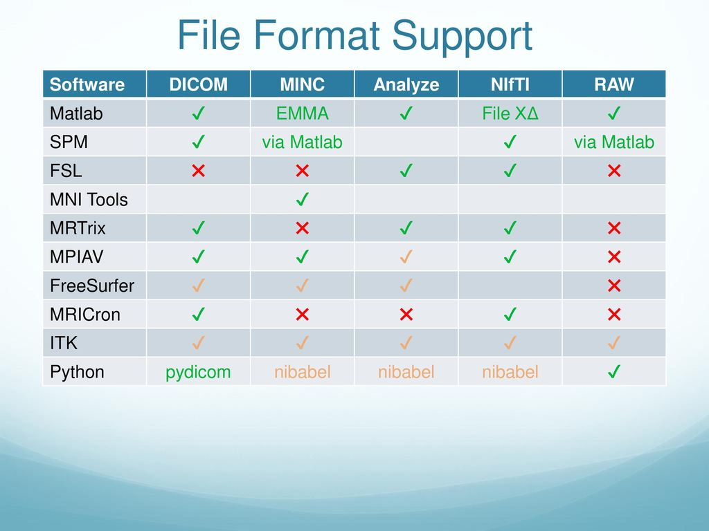 Medical Image File Formats and Converters - ppt download