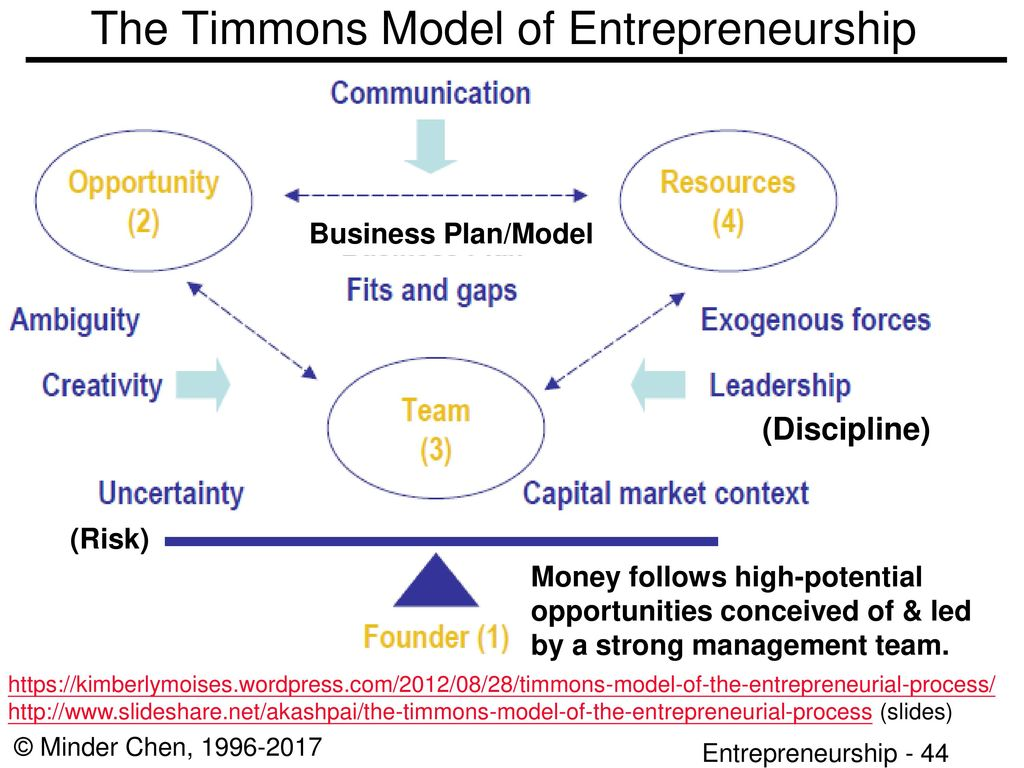 what is at the base of the timmons model