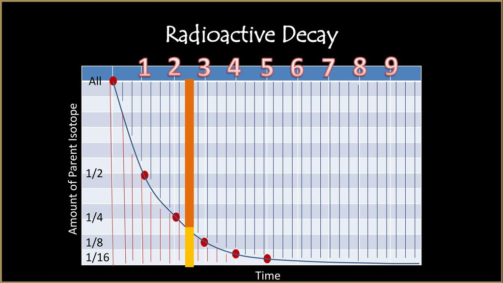 How do we know radiometric dating is accurate