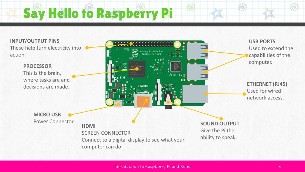 Introduction to Raspberry Pi & Kano - ppt download