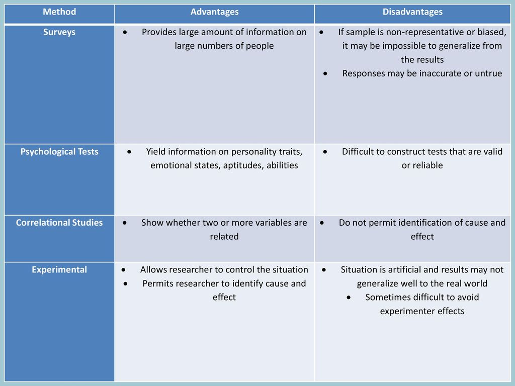 Advantages and Disadvantages of Research Methods in Psychology - ppt
