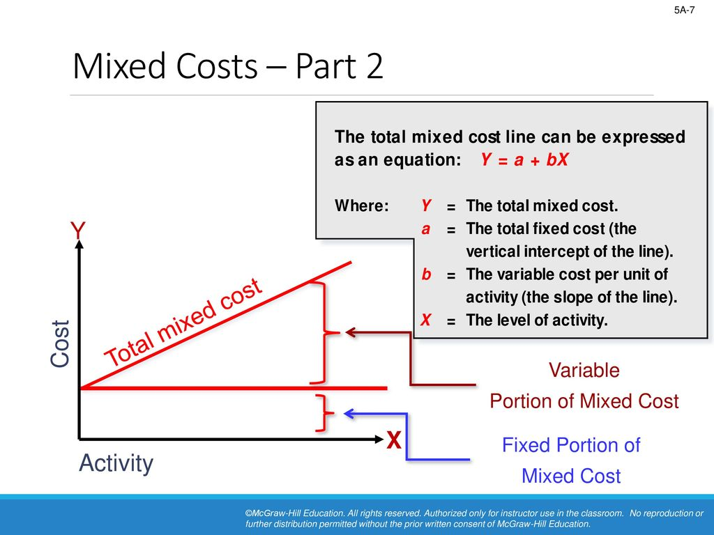 what is a mixed cost