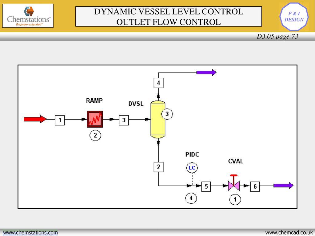 Dynamics Seminar Section 3 Process Control - ppt download