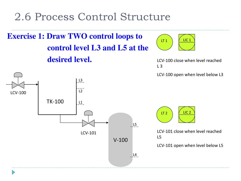 2.6 Process Control Structure