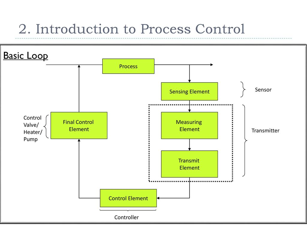 Process Instrumentation Piping Diagram Ppt Download Flow Numbering Introduction To Control