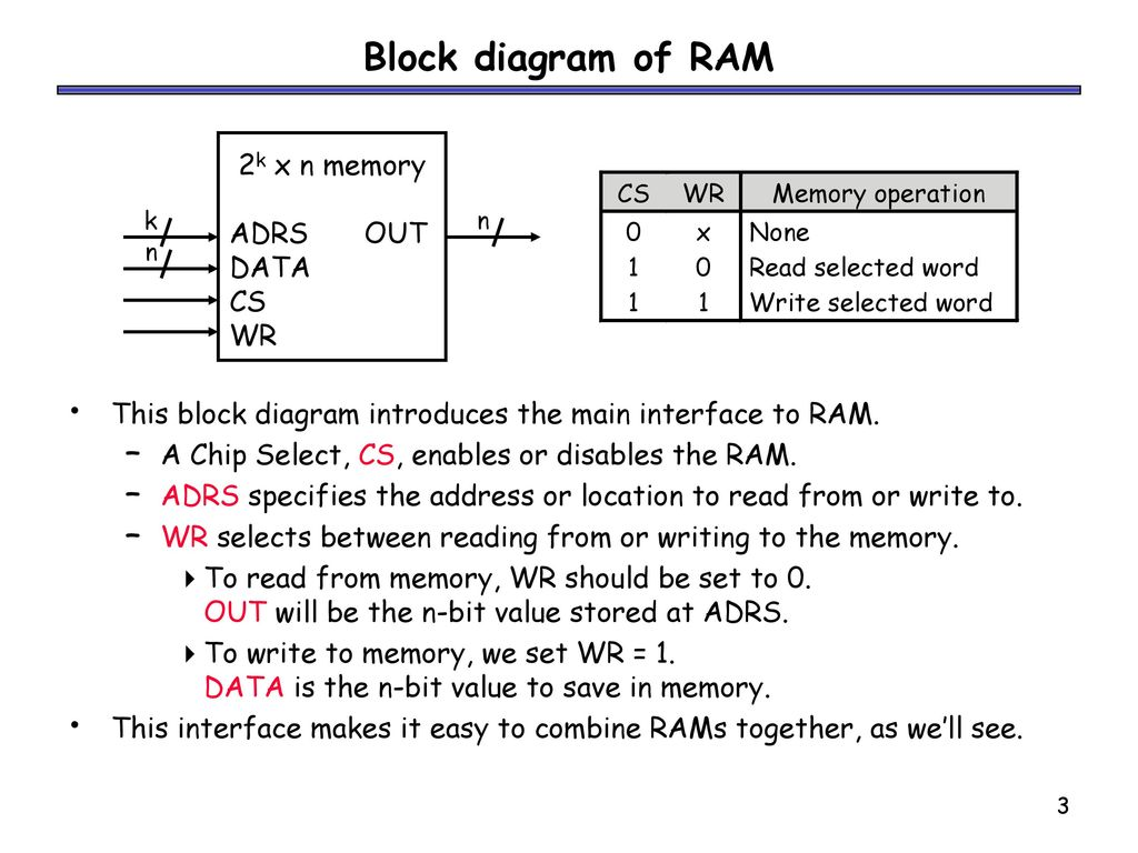 Block+diagram+of+RAM+2k+x+n+memory+ADRS+OUT+DATA+CS+WR introduction to ram random access memory, or ram, provides large