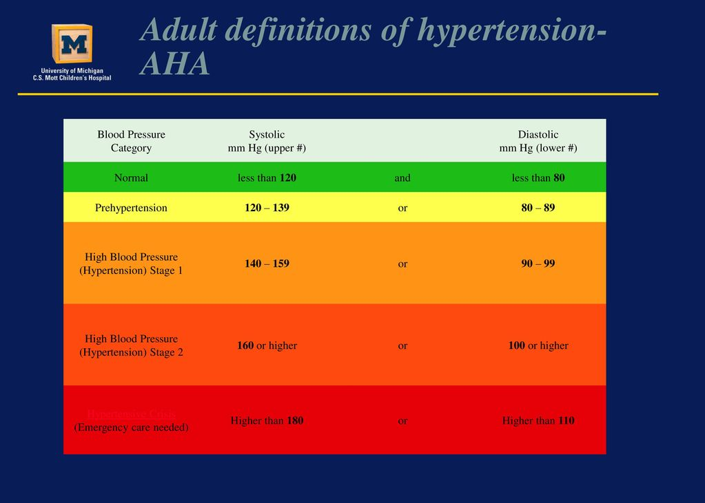 Pediatric Hypertension Ppt Download