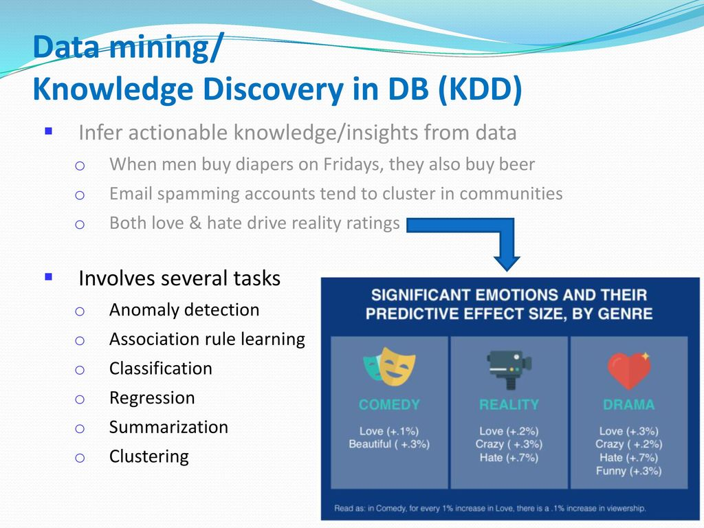 Data mining/ Knowledge Discovery in DB (KDD)