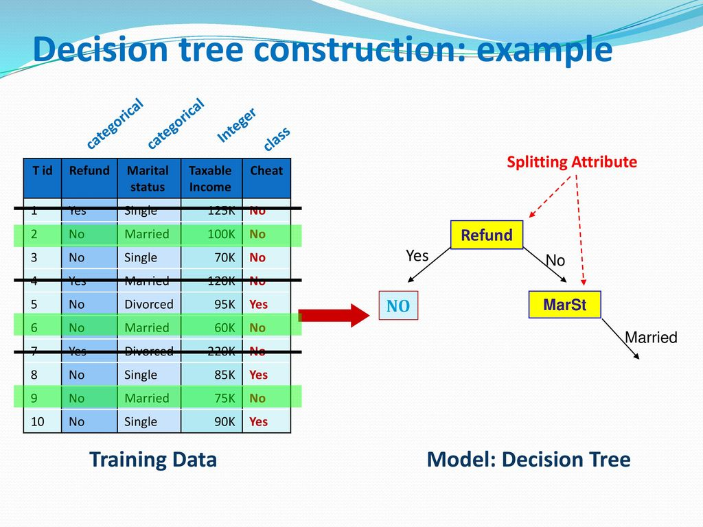 Decision tree construction: example