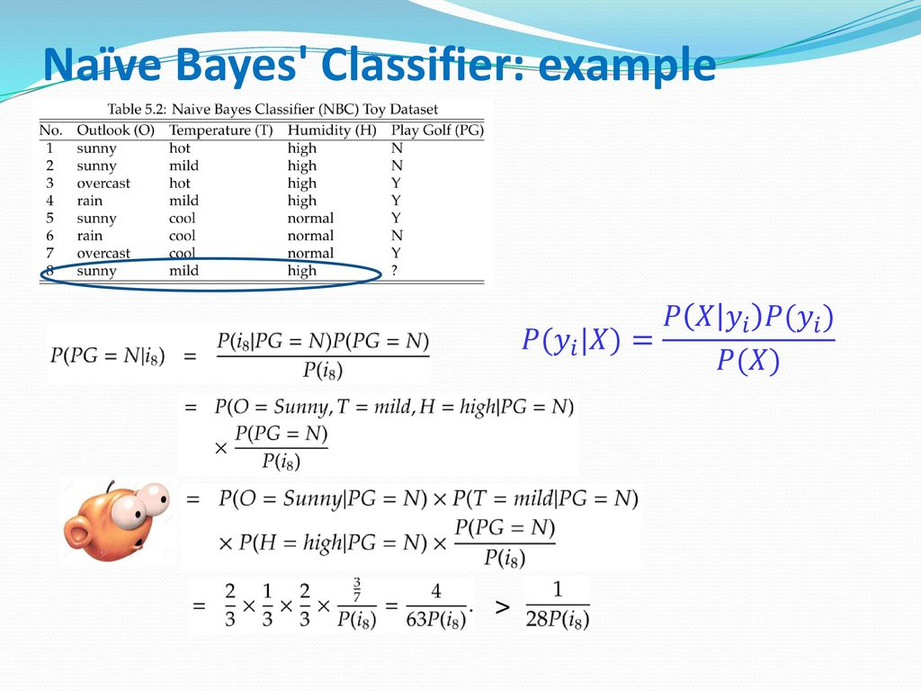 Naïve Bayes Classifier: example