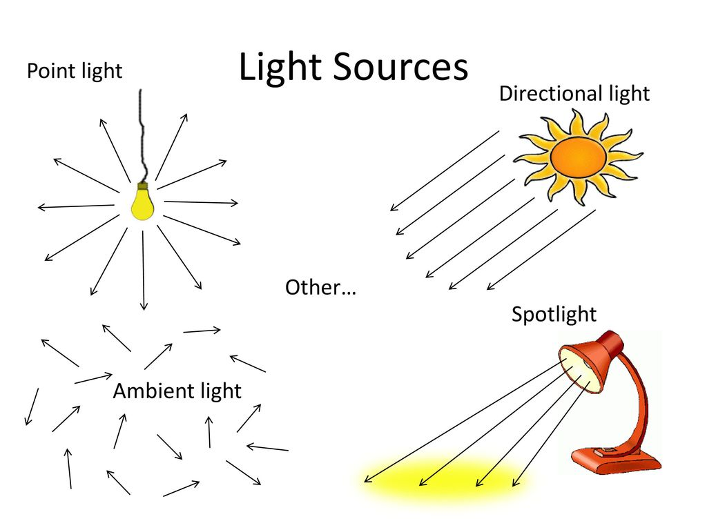 Рис. 1 Виды источников света