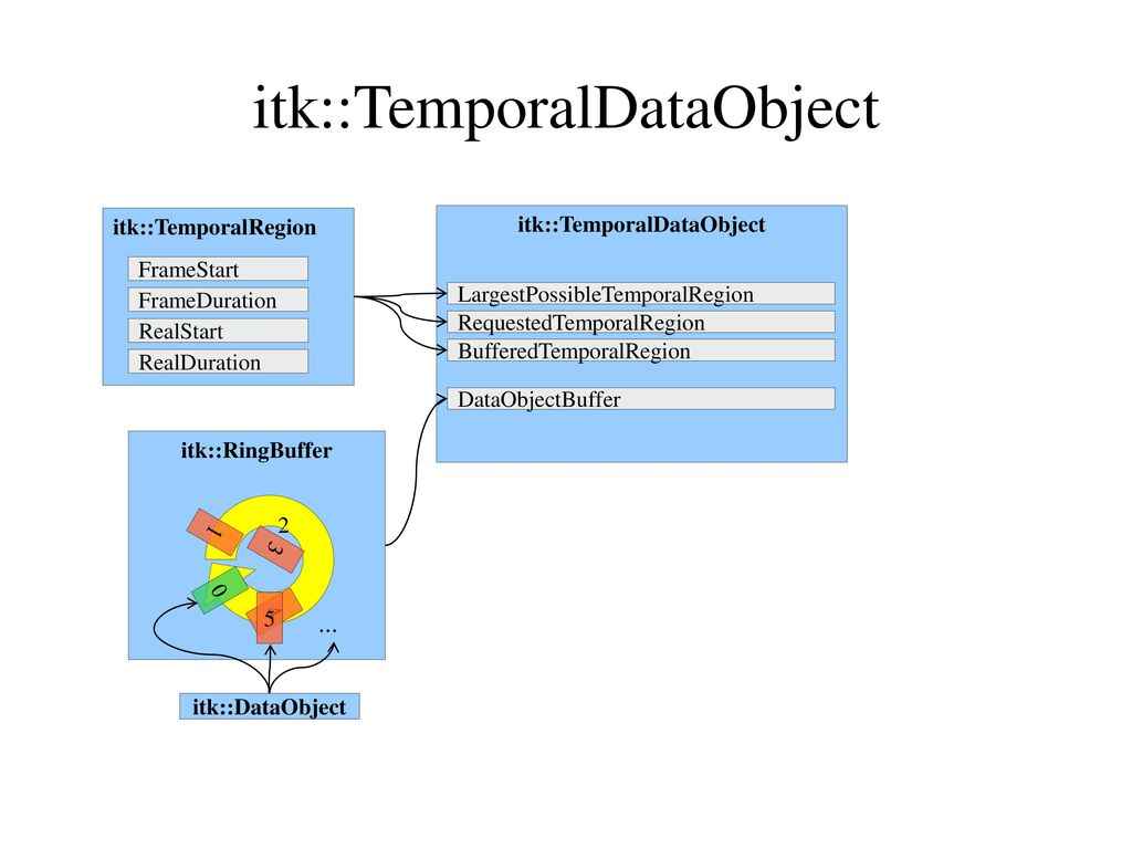 ITK Video ITK Extensions for Video Processing - ppt download