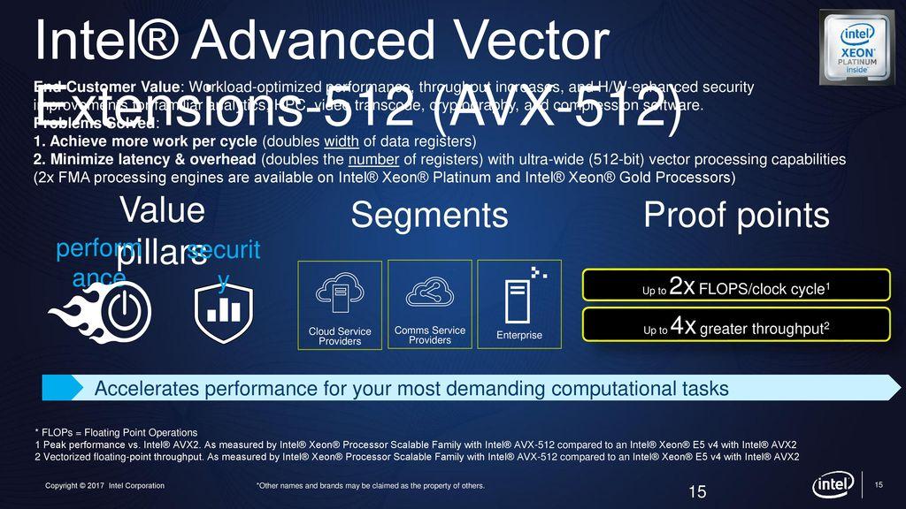 Avx2 Vs Avx512