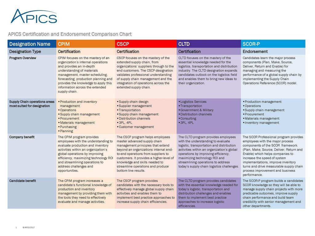 Apics Certification And Endorsement Comparison Chart