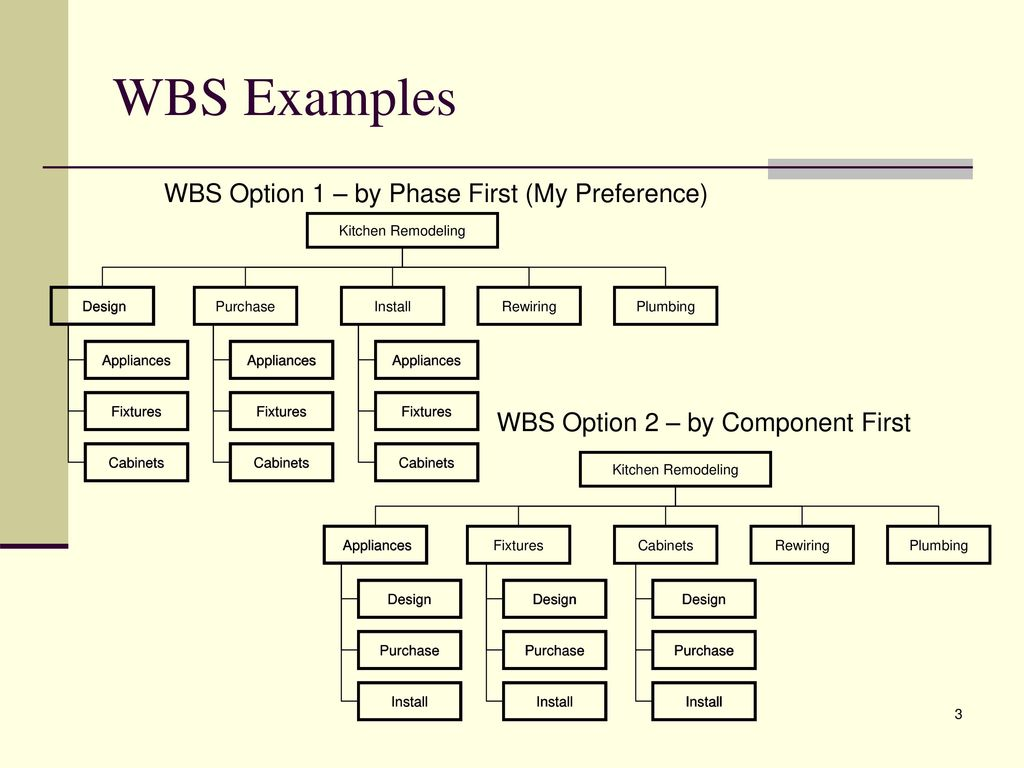 Work Breakdown Structure (WBS) - ppt download