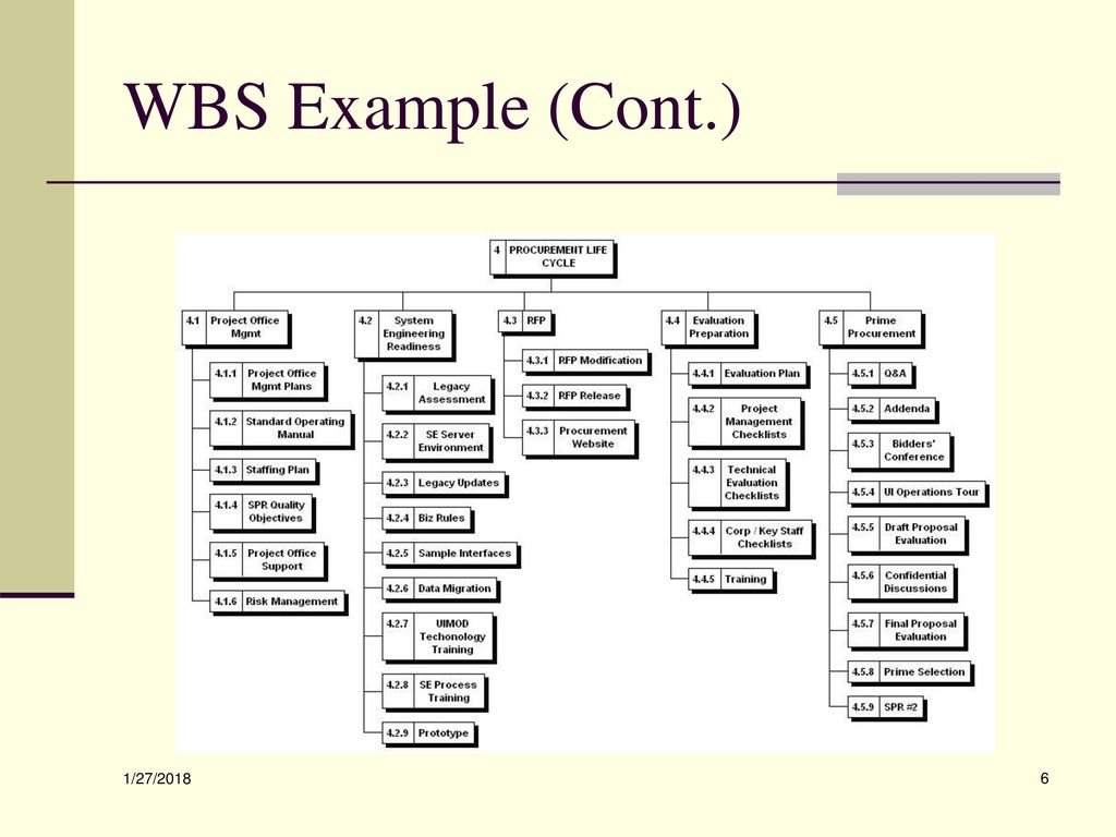 Work Breakdown Structure Wbs Ppt Download