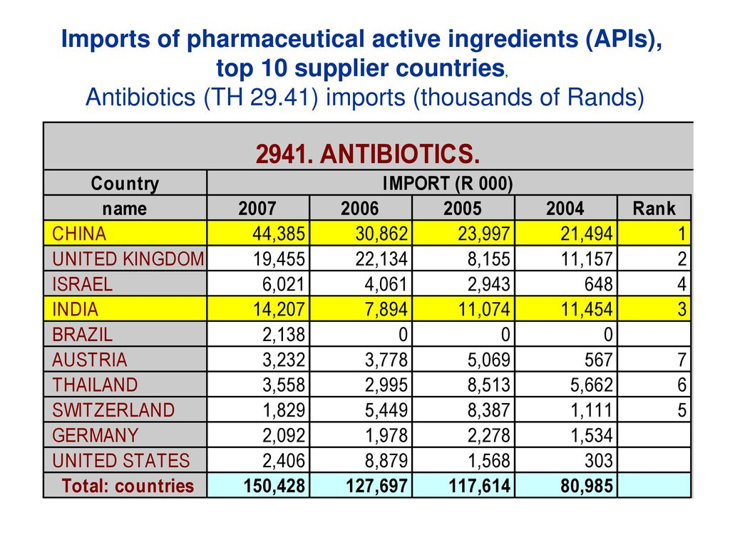 The pharmaceutical sector in the South African economy - ppt download