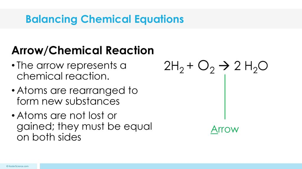 Balancing Chemical Equations Ppt Download