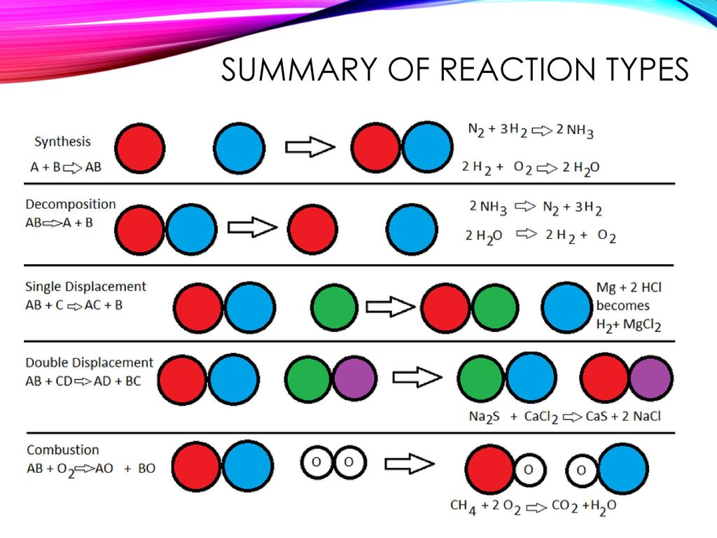 Chapter 7 Chemical Reactions Ppt Download