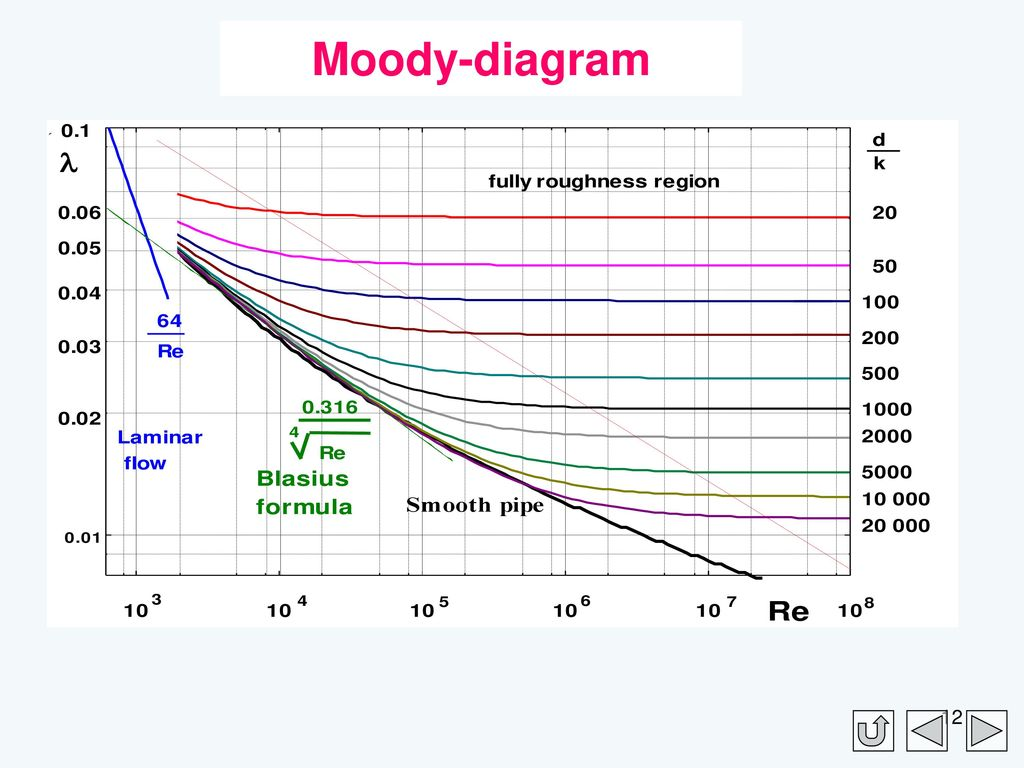 Moody diagram dk automotive block diagram heat and flow technology i ppt download rh slideplayer com moody diagram excel moody diagram calculator ccuart Choice Image