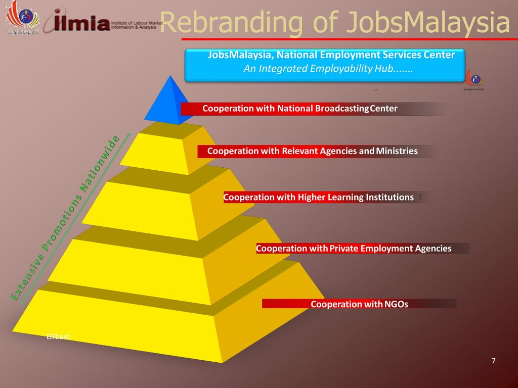 public employment Services in Malaysia - ppt download