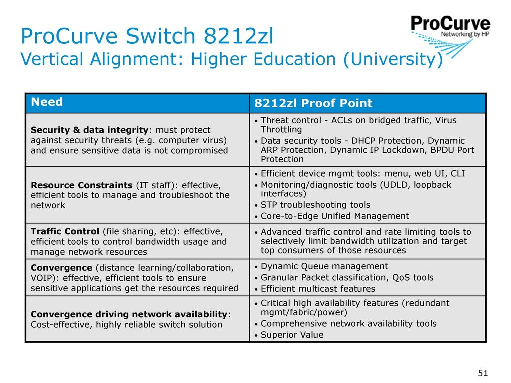 ProCurve Switch 8212zl NPI Sales Training - ppt download