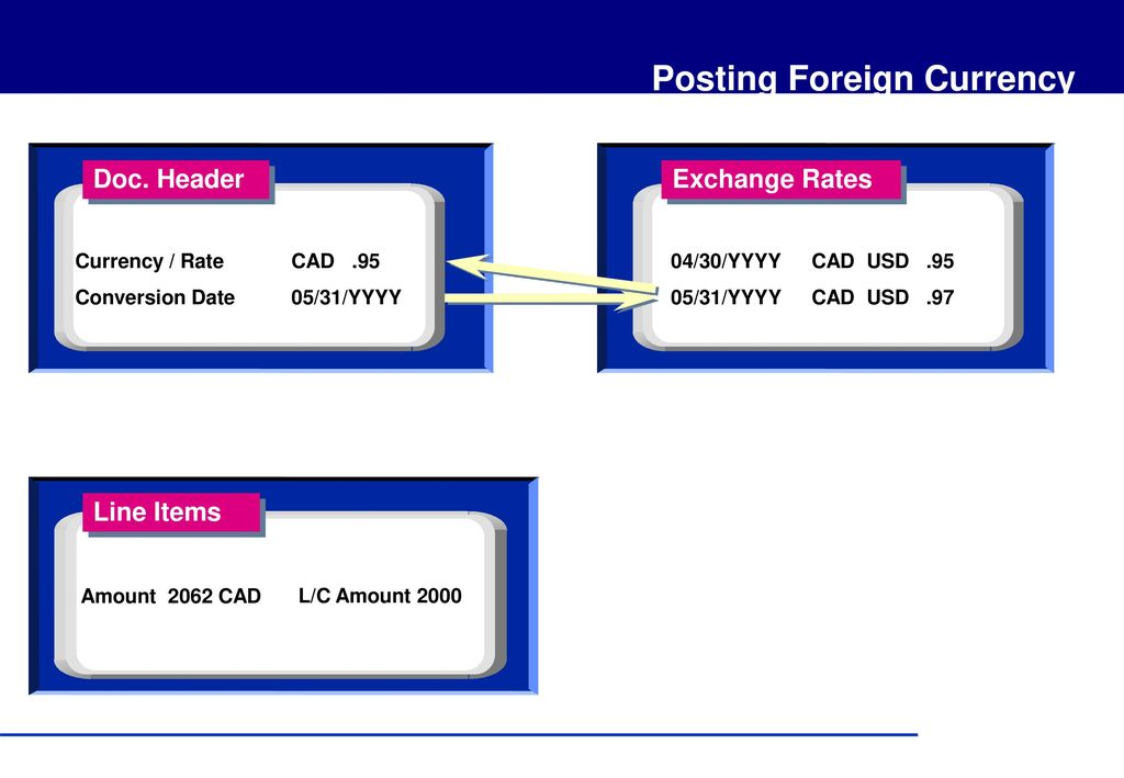 Posting Foreign Currency - ppt download