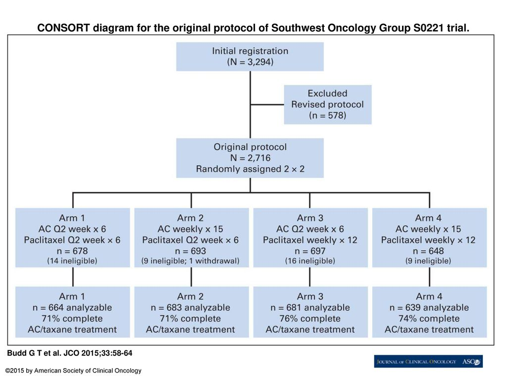 CONSORT+diagram+for+the+original+protocol+of+Southwest+Oncology+Group+S0221+trial. adjuvant therapy of breast cancer ppt download