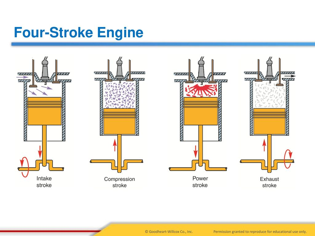 5 Principles Of Engine Operation Two And Four Stroke Engines 4 Diagram 10