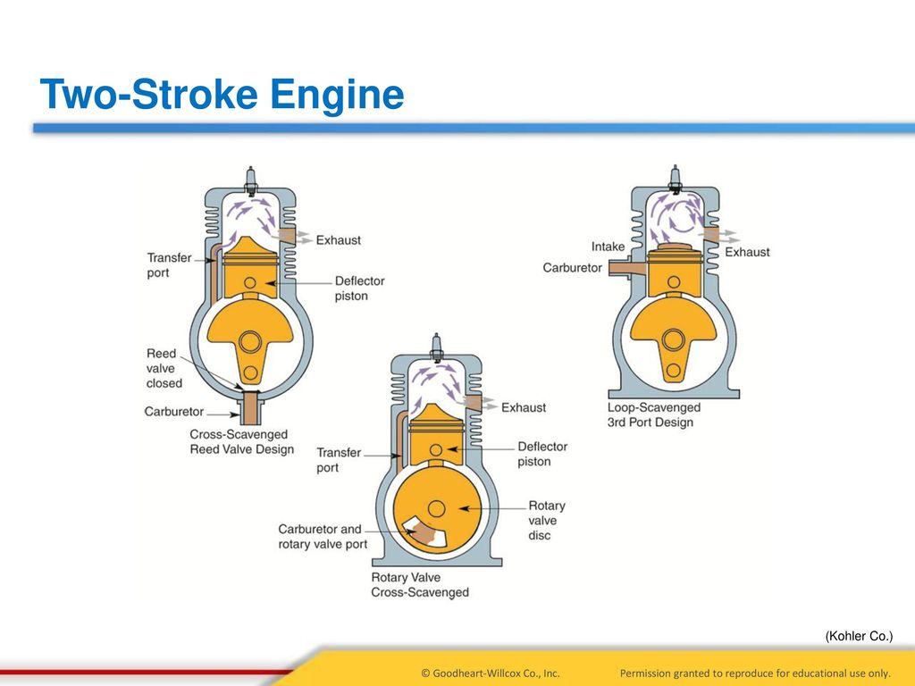 5 Principles Of Engine Operation Two And Four Stroke Engines Diagram 19 Kohler Co