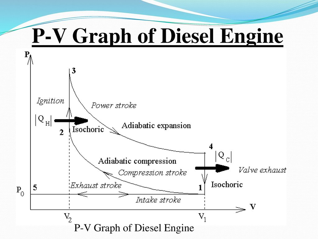P V Cycle Engine Diagram Wiring Schematic Diesel Diagrams 23 Graph Of