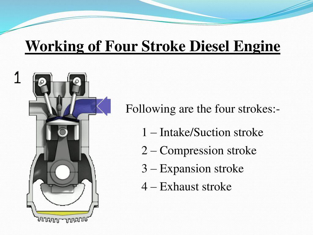 images?q=tbn:ANd9GcQh_l3eQ5xwiPy07kGEXjmjgmBKBRB7H2mRxCGhv1tFWg5c_mWT Diagram 4 Stroke Diesel Engine Parts