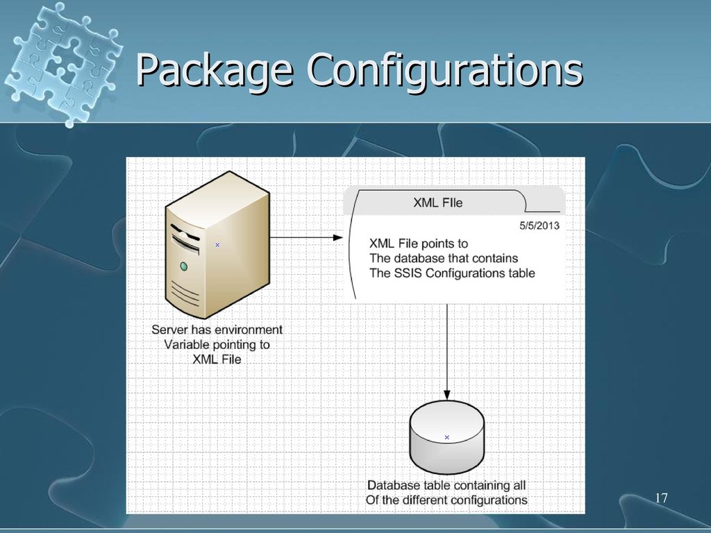 SSIS Templates, Configurations & Variables - ppt download