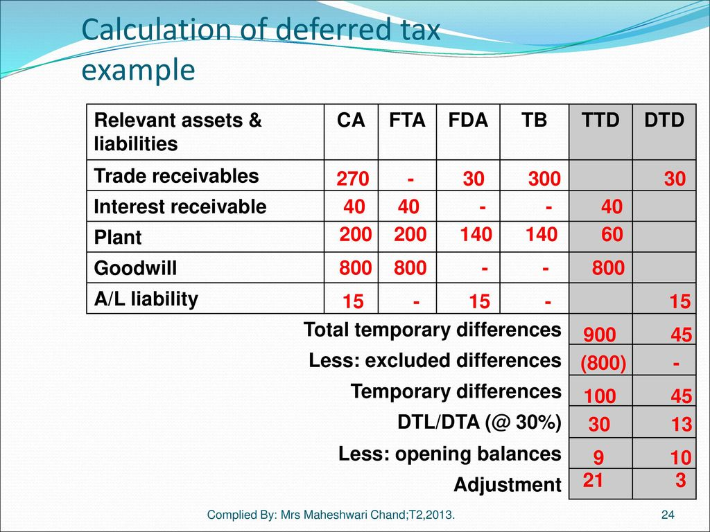 Tax Effect Accounting (IAS 12) Reference: Text , Chapter ppt ...