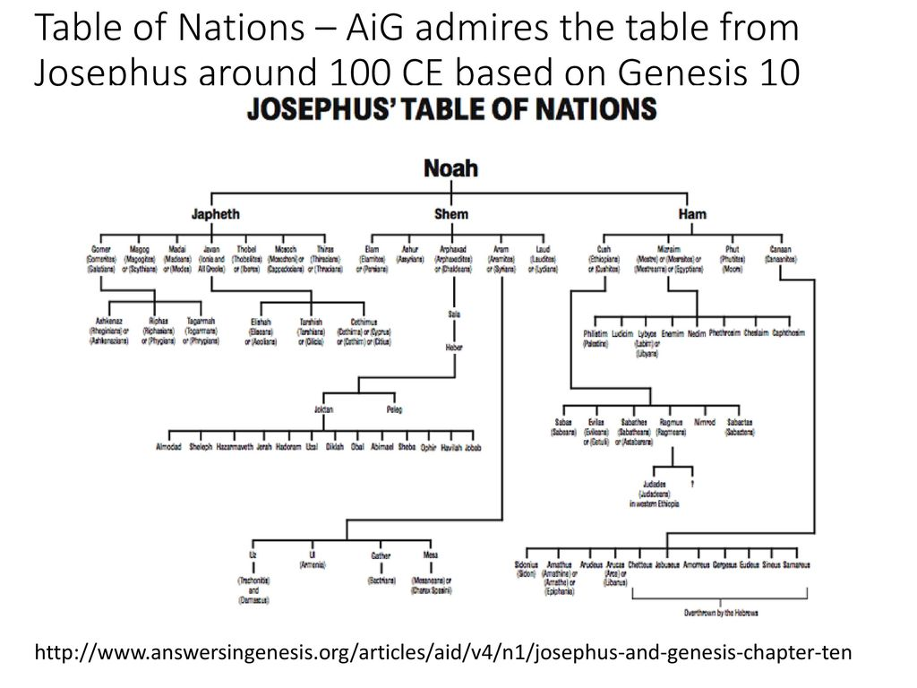 24 Table Of Nations Aig Admires The From Josephus Around 100 Ce Based On Genesis 10