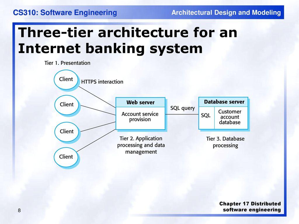 Cs310 Software Engineering Ppt Download