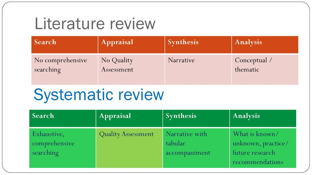 literature review on system analysis and design A literature review is the effective evaluation of selected documents on a research topic a review may form an essential part of the research process or may constitute a research project in itself.