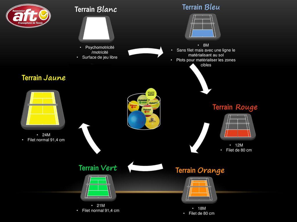 L'école de tennis Dossier parents Avril ppt download