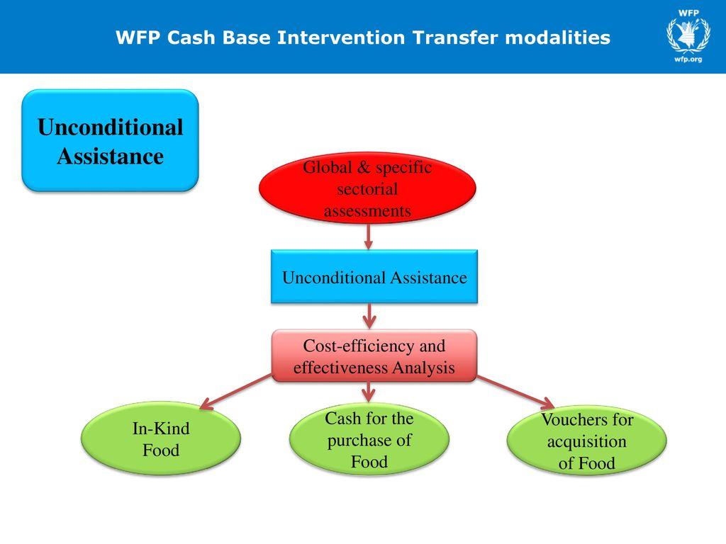 cash based transfers cbt ppt download rh slideplayer com