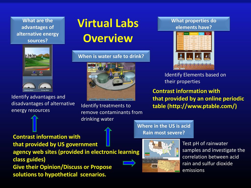Integration of virtual labs simulations and lectures to improve 11 virtual urtaz Image collections