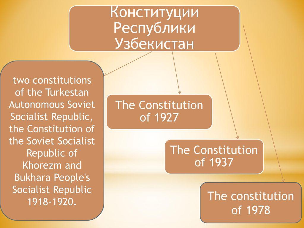Конституция узбекистана ppt