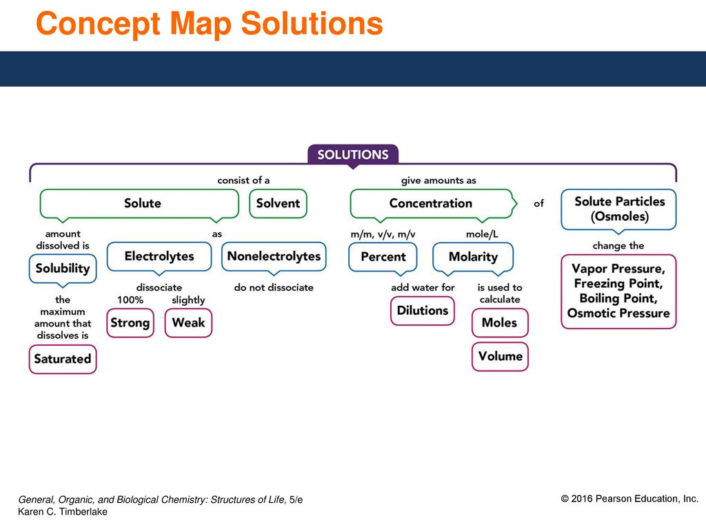 9 6 Properties Of Solutions Ppt Download