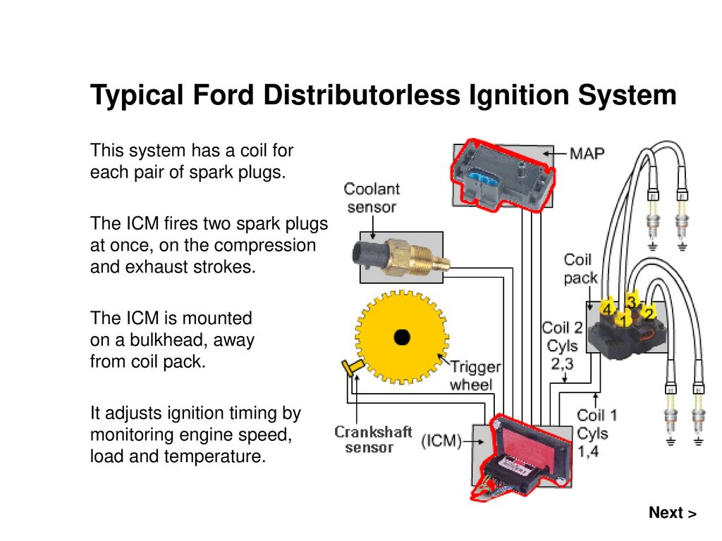 Typical Ford Distributorless Ignition System